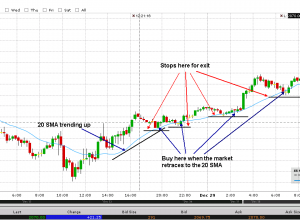 What is Intraday Trading And Its Importance